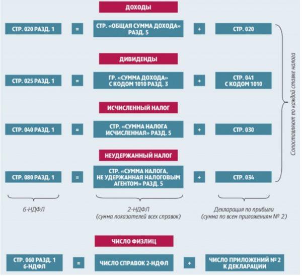 Перед отправкой формы проверяем следующие данные справки 2 и формы 6 НДФЛ