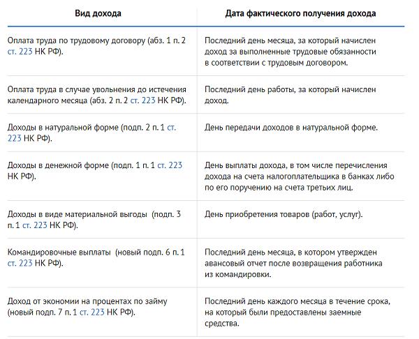 Изображение - Дата удержания налога в форме 6-ндфл 6-ndfl-data-uderzhaniya-i-srok-perechisleniya-naloga-1