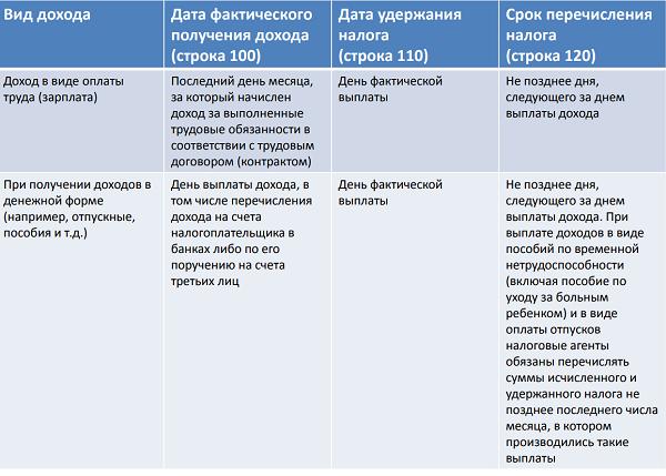 Изображение - Дата удержания налога в форме 6-ндфл 6-ndfl-data-uderzhaniya-i-srok-perechisleniya-naloga-3