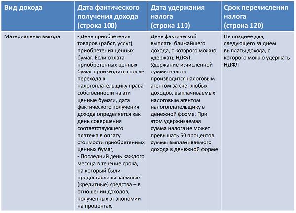 Изображение - Дата удержания налога в форме 6-ндфл 6-ndfl-data-uderzhaniya-i-srok-perechisleniya-naloga-4