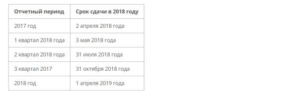 Сроки представления отчета в 2018 году