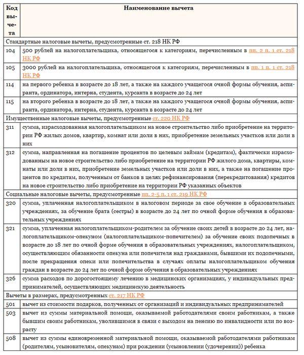 Строка 030 декларации 6 НДФЛ: что туда входит