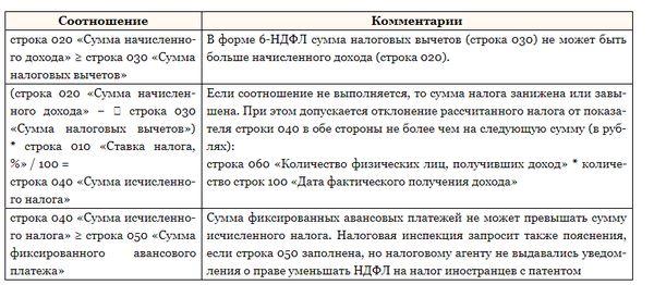 Как налоговики проверяют форму 6 НДФЛ