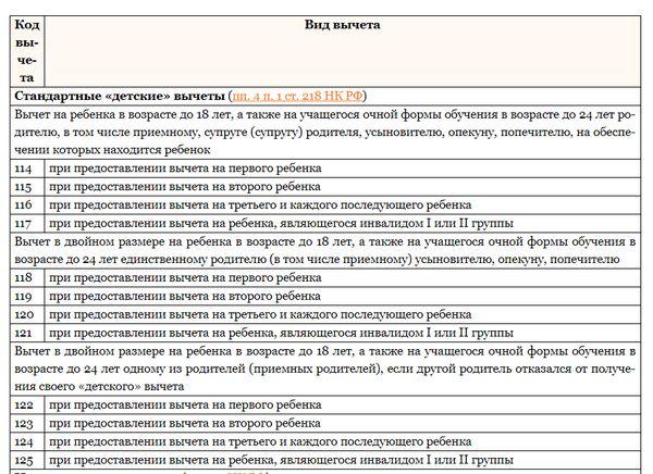 Коды налоговых вычетов: официальная таблица для 2 НДФЛ