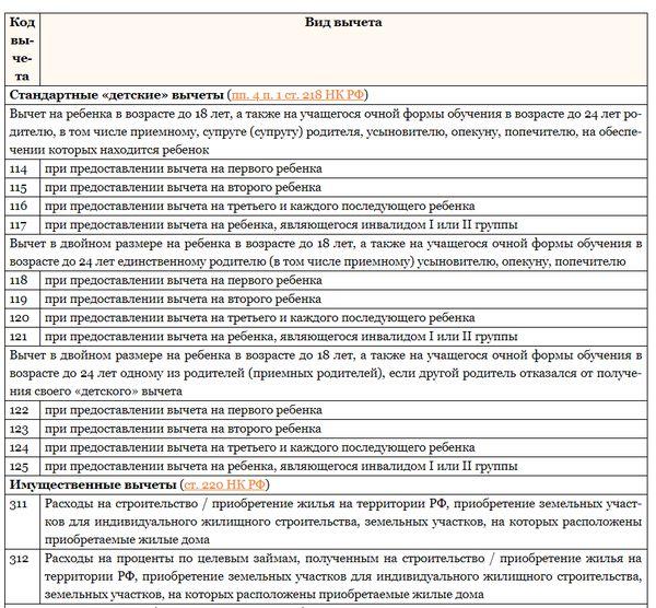 Коды налоговых вычетов для 2 НДФЛ: официальная таблица