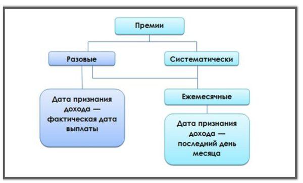 Разъяснения Министерства Финансов