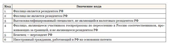 Виды статуса в декларации 2 НДФЛ
