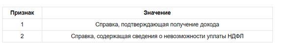 Изображение - Сумма налога перечисленная в справке 2-ндфл что ставить v-spravke-2-ndfl-summa-naloga-ischislennaya-i-uderzhannaya-1