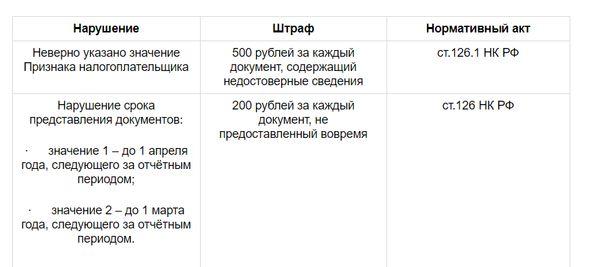 Изображение - Сумма налога перечисленная в справке 2-ндфл что ставить v-spravke-2-ndfl-summa-naloga-ischislennaya-i-uderzhannaya-4