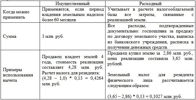 Применение налоговых вычетов на примерах
