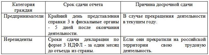 Особенности подачи декларации 3